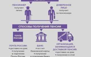 Как оформить чтобы пенсию приносили на дом