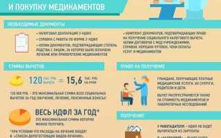 Возмещение пенсионерам затрат на лечение